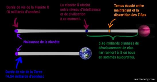 O249 est tout le monde Le paradoxe de Fermi Associations