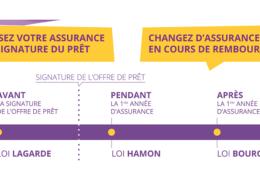 Quel est l'avantage de changer d'assurance emprunteur?