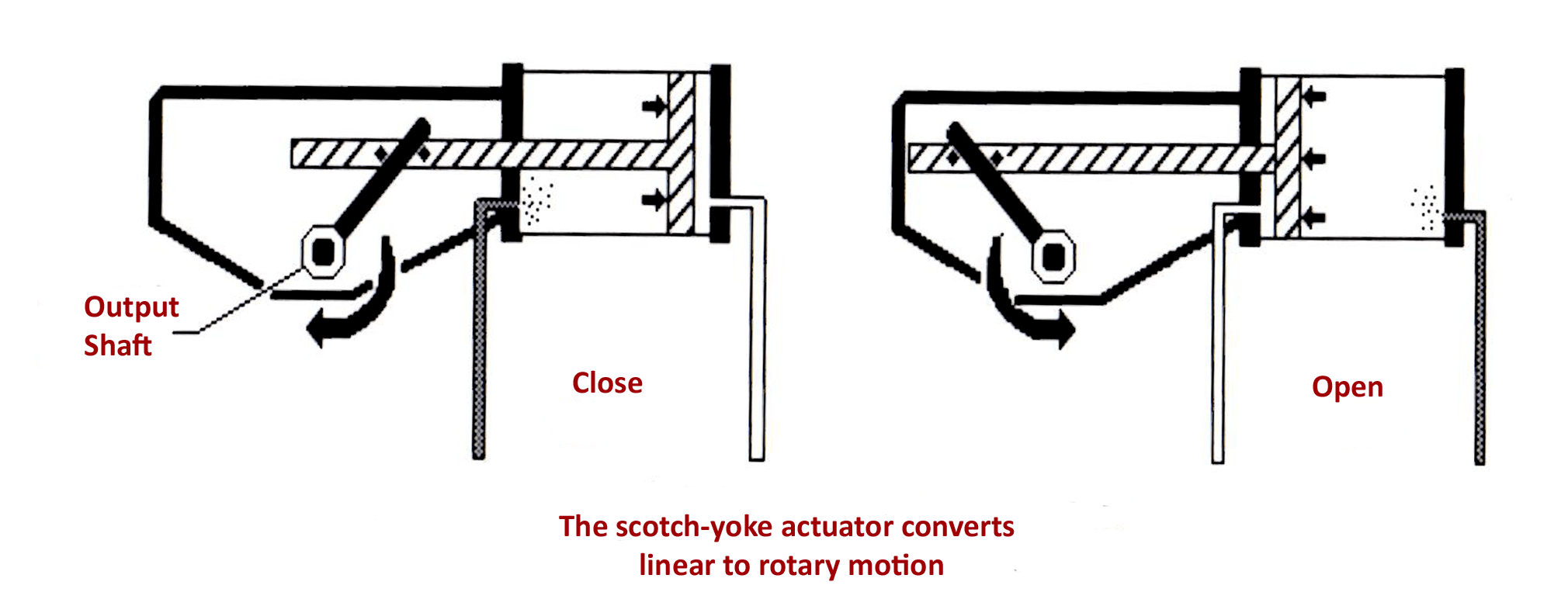Scotch Yoke Piston Actuators