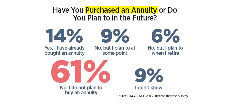 Have you purchased an annuity