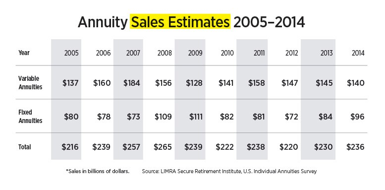 Annuity sames estimates