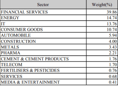 NIFTY50 sector