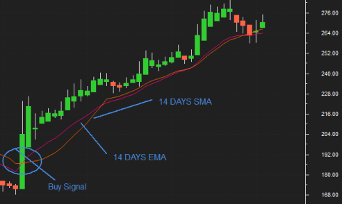 Use EMA for Trading