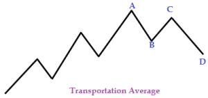 basics of Dow theory