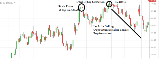 Best Dow Patterns To Use For Trading And Investing In Stock Market:
