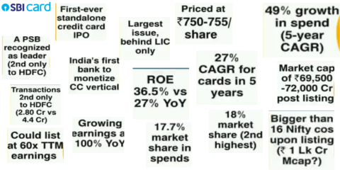 SBI CARDS IPO Important Details: