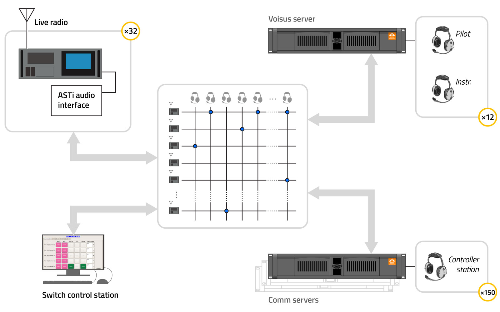 Asti Comms Switch And Equipment Interconnection Solution
