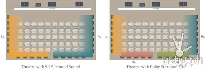 Dolby Surround 7.1 vs 5.1 Surround sound theatre