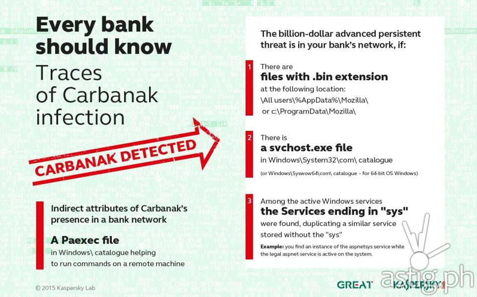 Infographic: The things every bank should know - traces of Carbanak infection