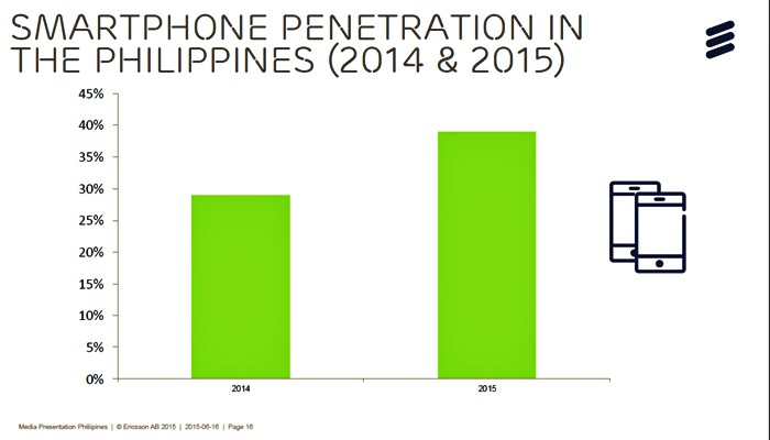 Smartphone penetration in The Philippines (2014 & 2015)
