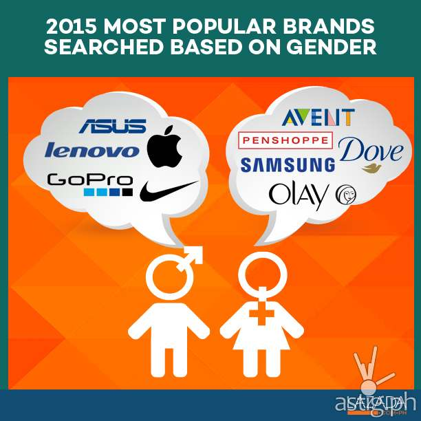 2015 most popular brands searched based on gender