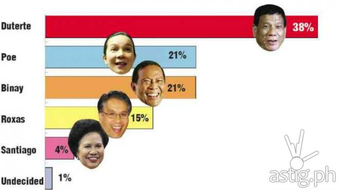 Duterte leads in SWS survey