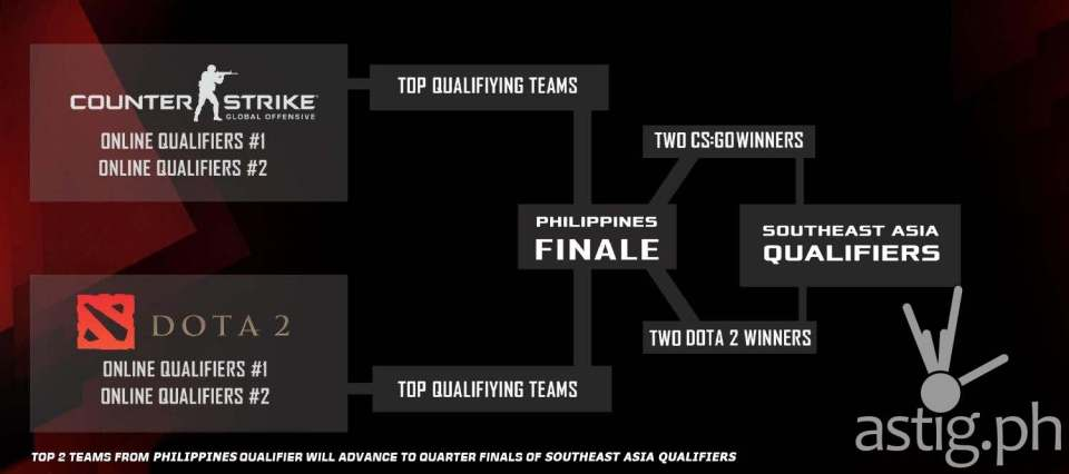 ROG Masters Philippine Qualifiers' Roadmap