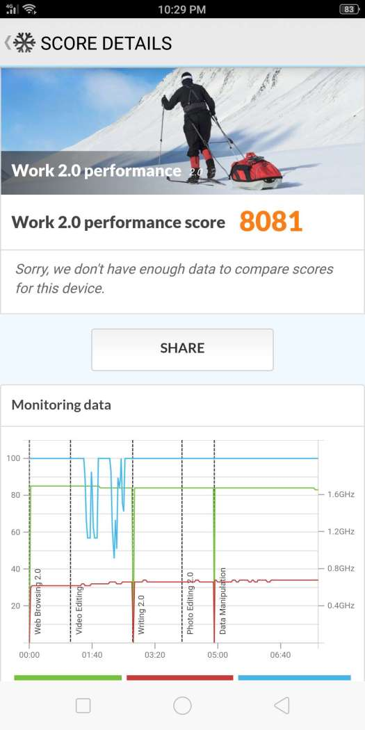 OPPO F7 performance benchmark - PCMark