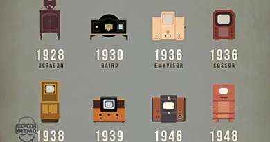How The Television Has Evolved 1920-2020