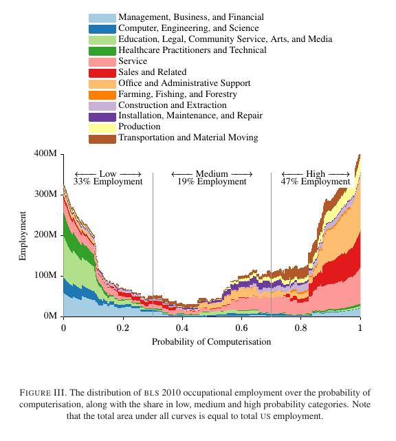 employmentcomputerisationprobability2010