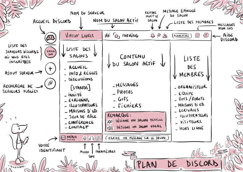 plan virtua'livres discord 2