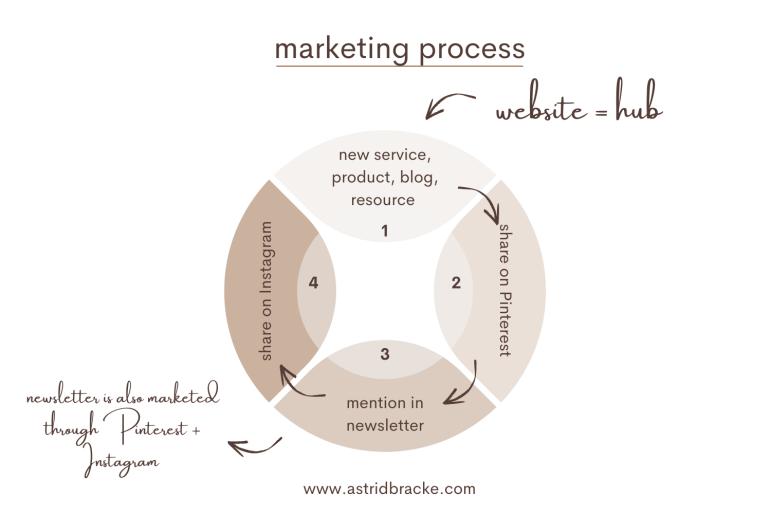 My marketing process