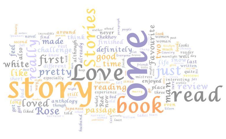 My Blog's Wordle