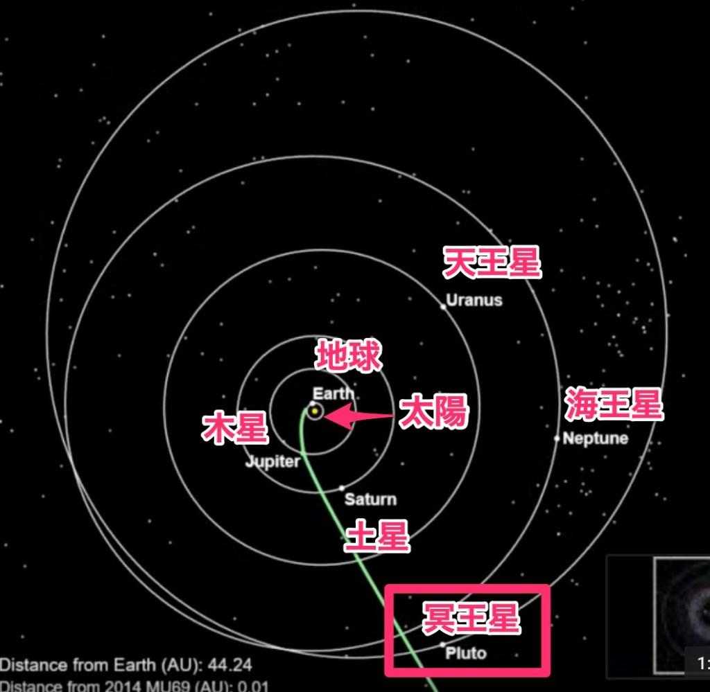 惑星の軌道, 図, 説明