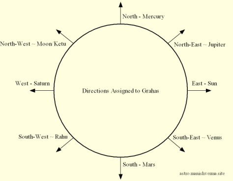Sun ~ East, Moon ~ North-West, Mars ~ South, Mercury ~ North, Jupiter ~ North-East, Venus ~ South-East, Saturn ~ West, Rahu ~ South-West, Ketu ~ North-West