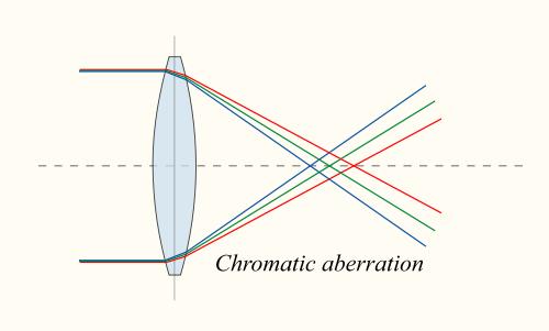 A kromatikus aberráció jelensége.