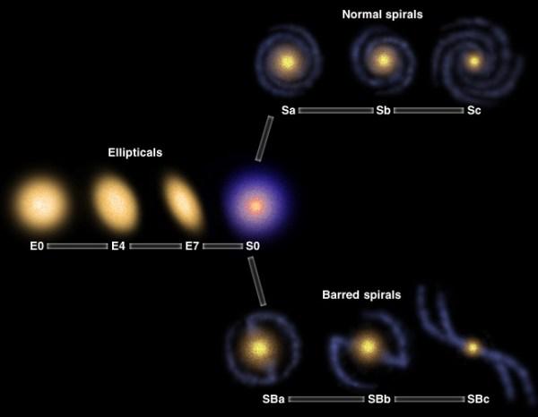 Sbc Galaxy
