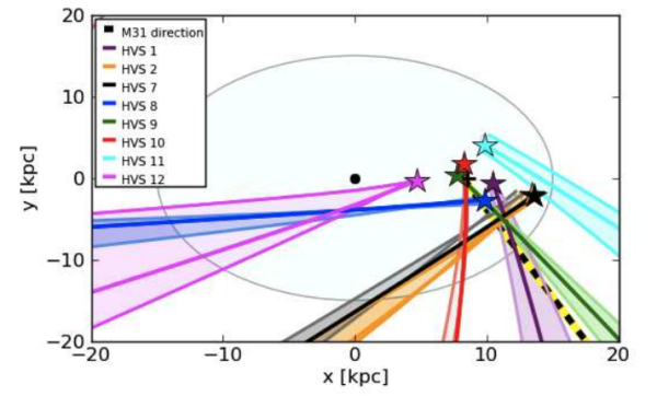 More hypervelocity stars are jetting out of the galaxy