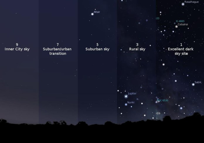 Dark Sky Magnitude Scale. Photo by International Dark Sky Association.