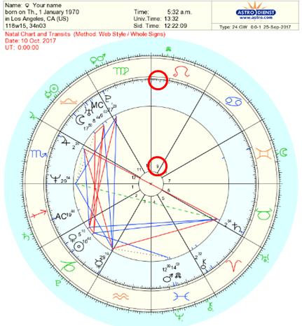 astrology-transits
