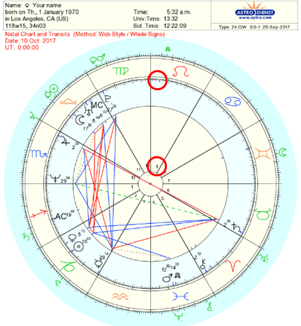 How To Read Transits In Your Natal Chart – Step By Step