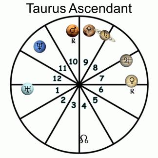 Taurus Ascendant - 2018 Forecast