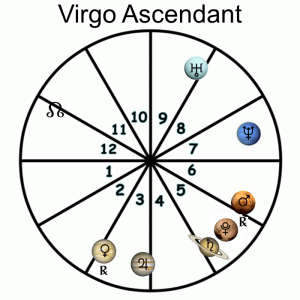 Virgo Ascendant - 2018 Forecast