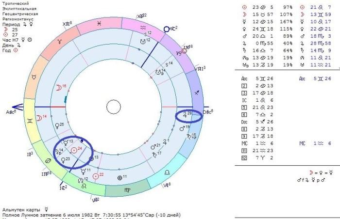 карта Дэвисона, средняя карта, астрология любви, прогноз отношений