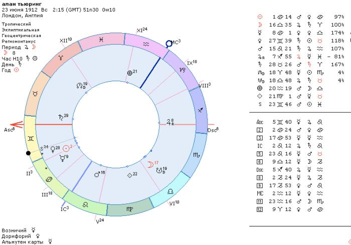 Алан Тьюринг гороскоп, астрология и гомосексуализм,
