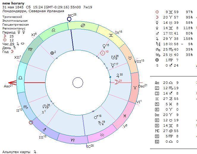 Эванджелина Адамс, новый хорарный метод, хорар