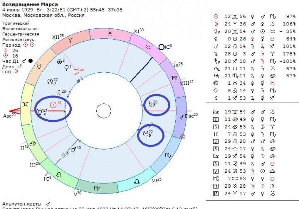 Возвращение Марса, гороскоп Владимира Маяковского