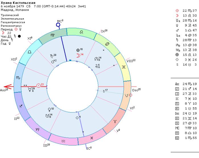 Хуана Безумная гороскоп рождения