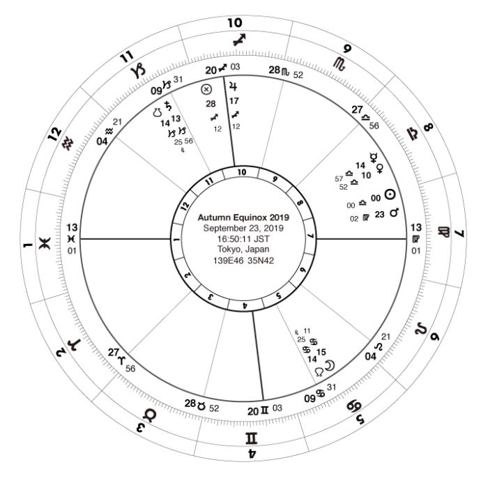 Libra Ingres Chart