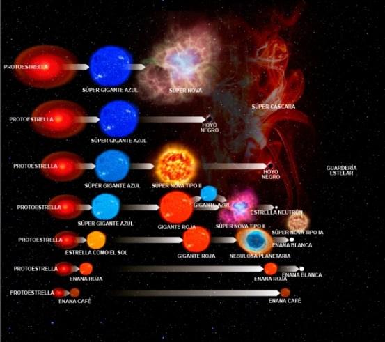 evolucion-de-estrellas