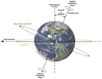 1-movimeinto-de-rotacion-terrestre