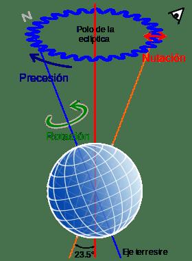 280px-precession-nutation-es-svg