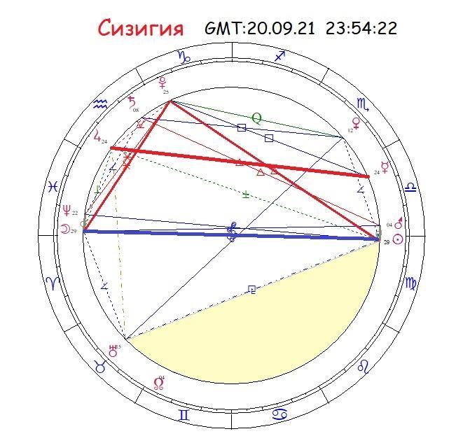Сизигия с 21 сентября 2021 года, астролог Елена Гипарк