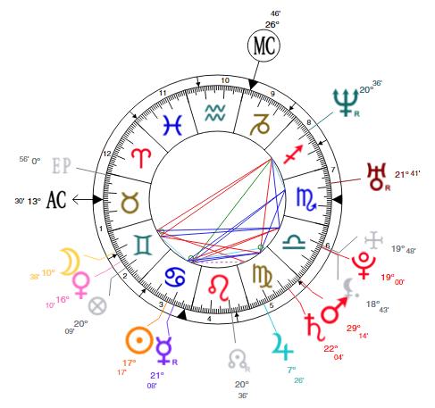 jodi arias birth chart