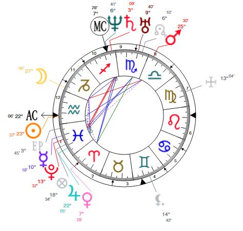 abraham lincoln birth chart