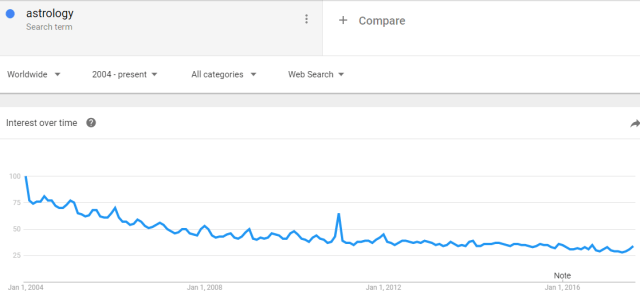 astrology google trends