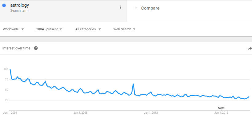 astrology google trends