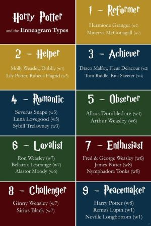 Harry Potter Enneagram