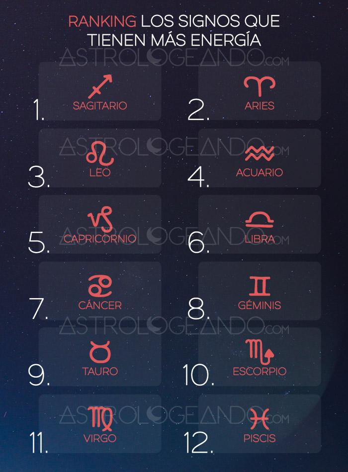 Los signos que tienen más energía