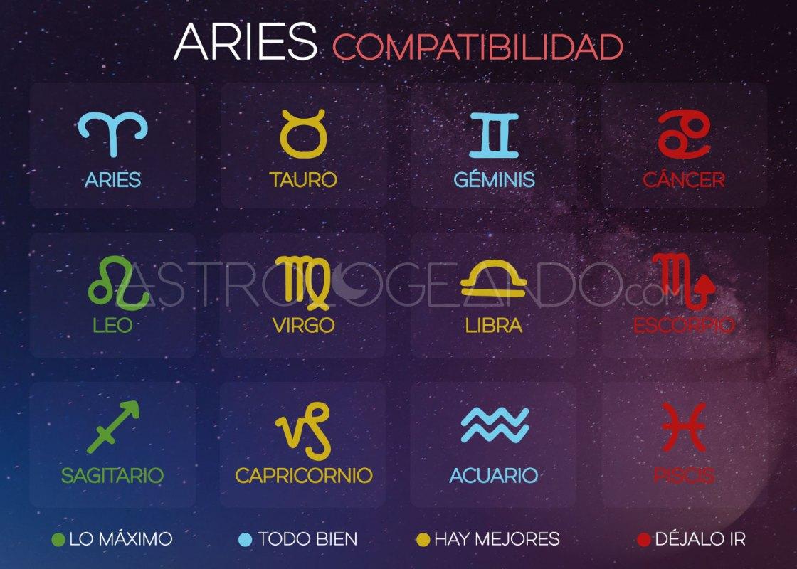 Aries: Compatibilidad